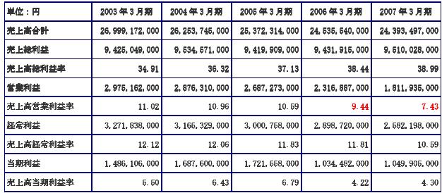 ハークスレイ売上高利益率時系列データ