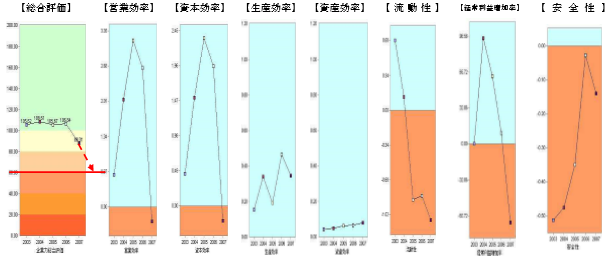 阪神調剤分析