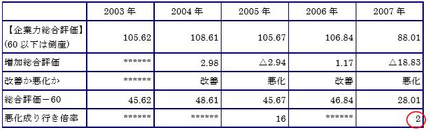 阪神調剤企業力総合評価時系列データ