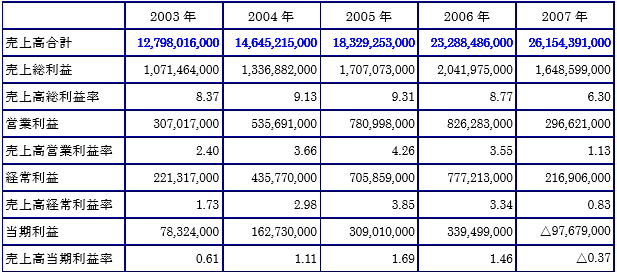 阪神調剤売上高利益率時系列データ