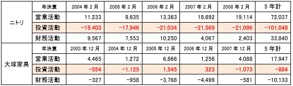 大塚家具・ニトリキャッシュフロー計算書比較