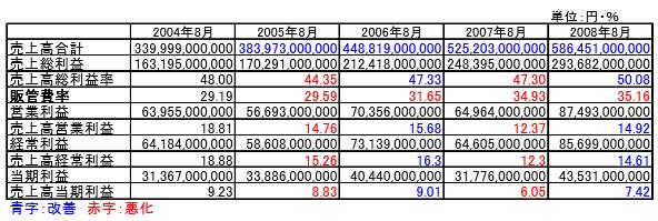 ファーストリテイリング売上高利益率時系列データ