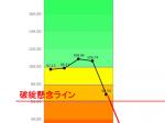 東芝ゴーイングコンサーン意見の評価グラフ