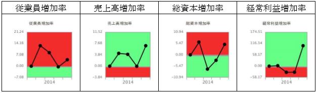 ココカラファイン増加率時系列グラフ