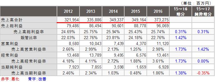 ココカラファイン売上高利益率時系列データ
