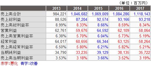 ヤマト売上高利益率時系列データ
