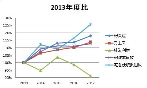 ヤマト財務データ2013年度比