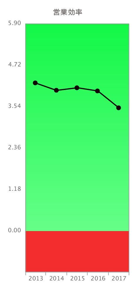 ヤマトホールディングス第3四半期営業効率