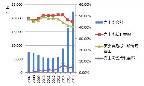 ペッパーフードサービス売上高利益率グラフ