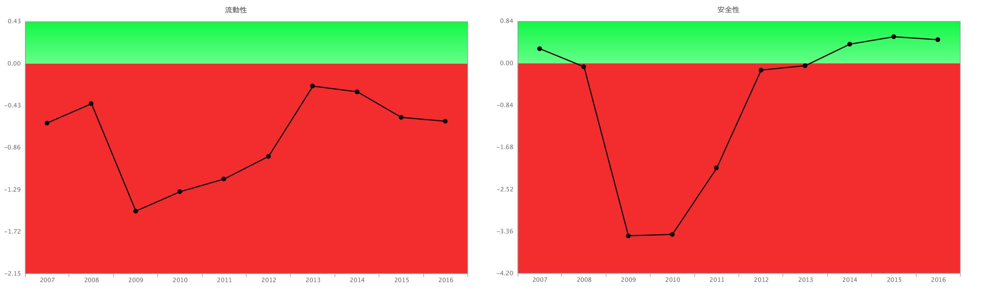 ペッパーフードサービス流動比率。自己資本比率グラフ