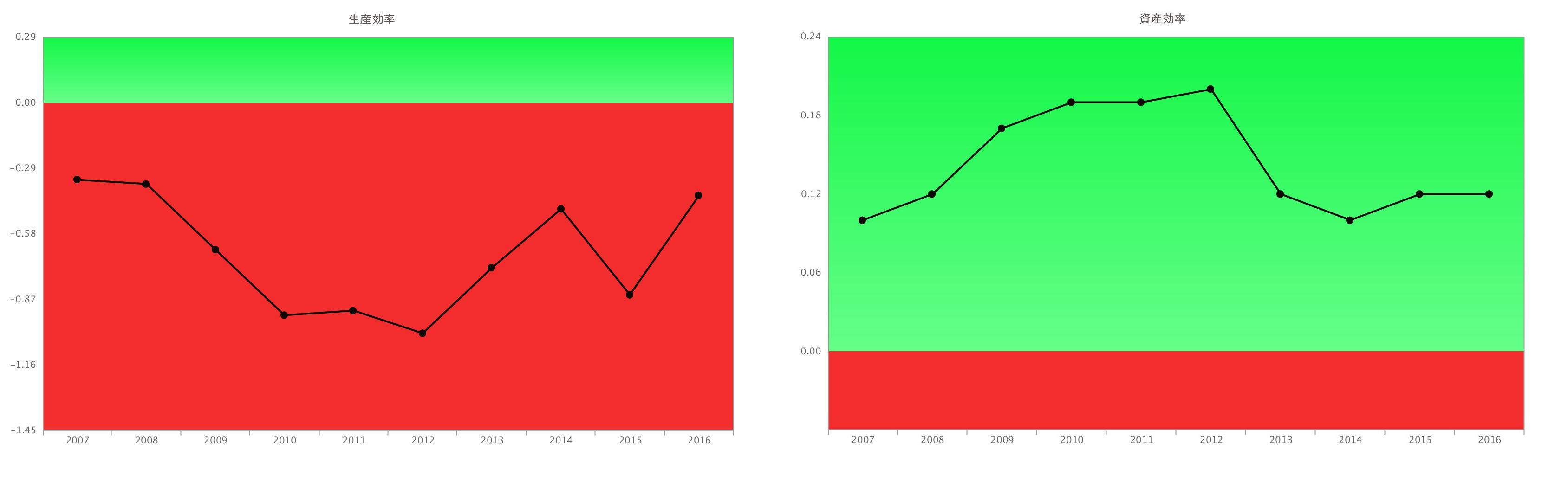 ペッパーフードサービス一人当たり売上・資産高率指標グラフ