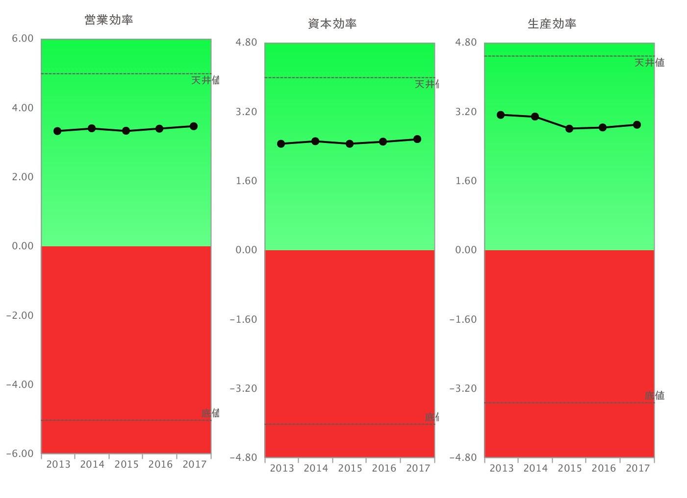 阪神電鉄営業効率・資本効率・生産効率