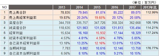 阪神電鉄売上高利益率・資本利益率時系列データ