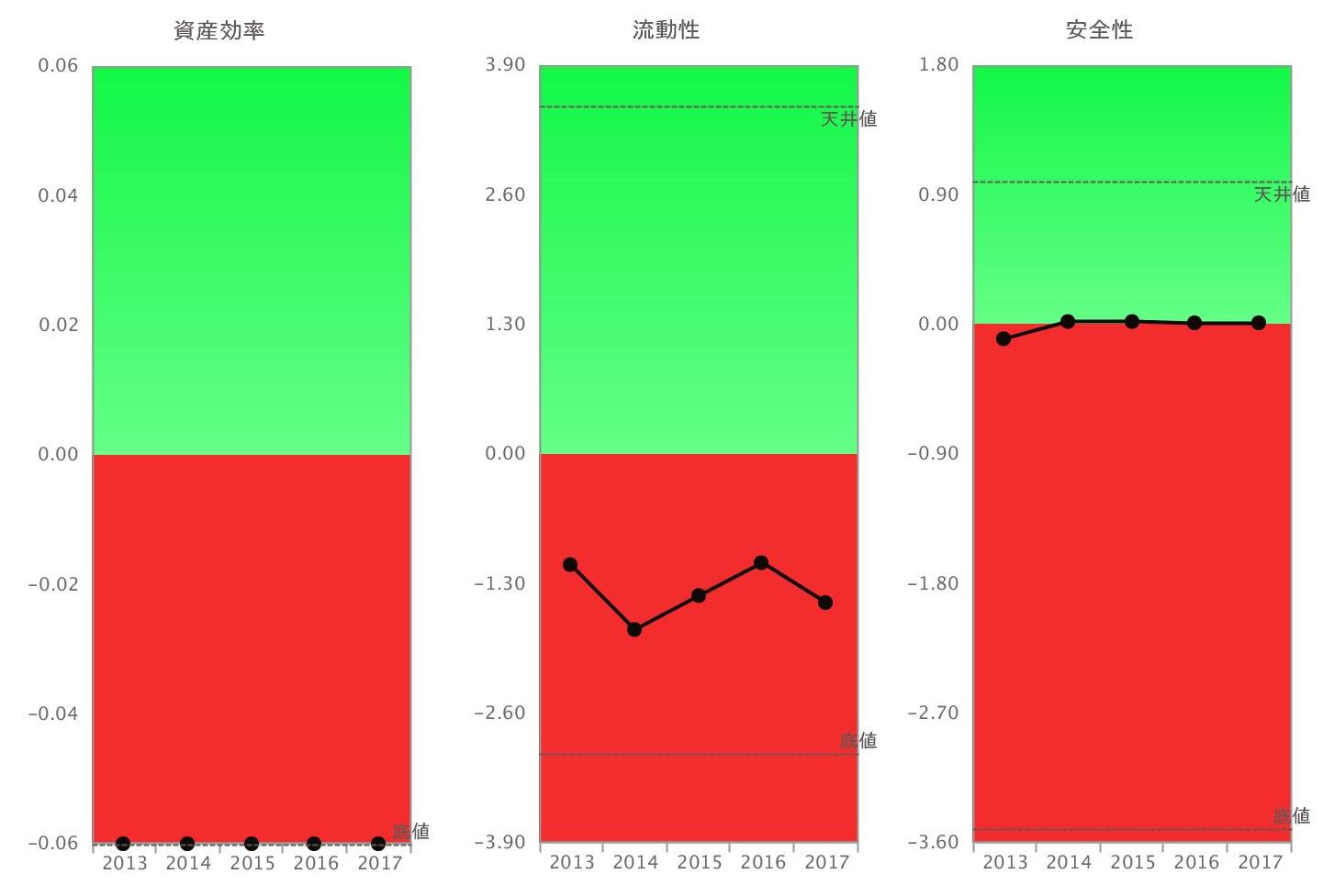 阪神電鉄資産効率・流動性・安全性