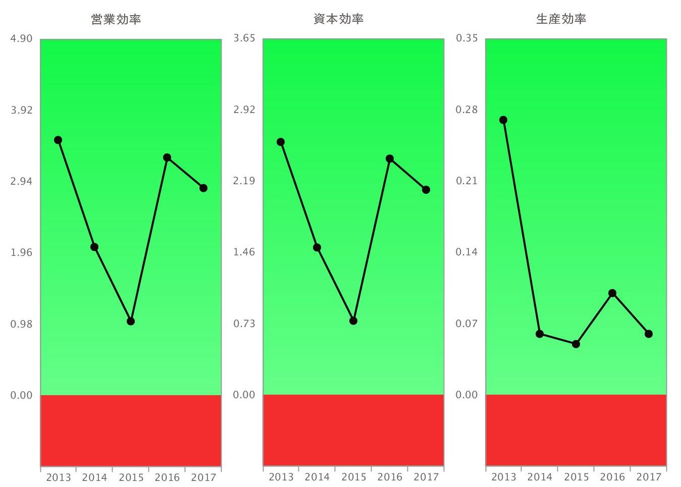 ココカラファイン営業・資本・生産効率