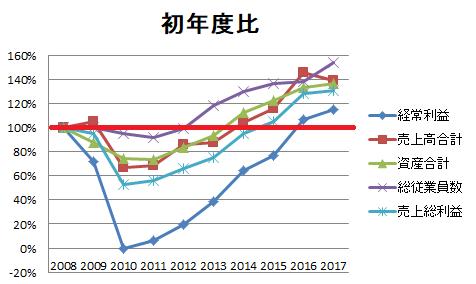 ダイフク経常利益・売上・資産・従業員数・売上総利益初年度比