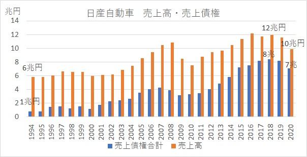 日産自動車・売上債権・売上高推移