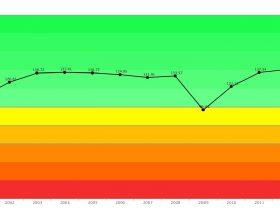 日産自動車 長期成長曲線 企業力総合評価