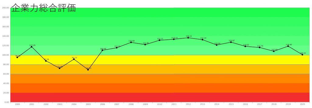 ソフトバンクグループ成長曲線