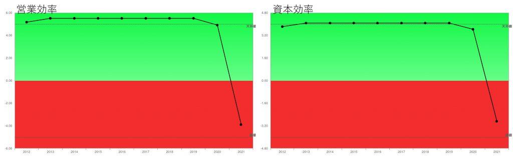 オリエンタルランド2021年3月期営業効率・資本効率