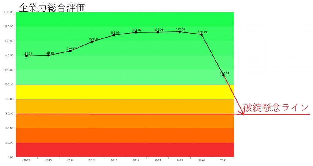 オリエンタルランド2021年3月期10年成長曲線