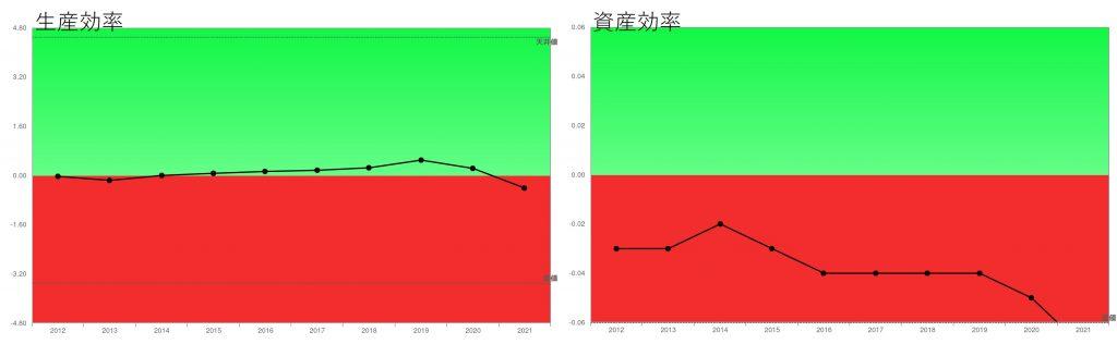 オリエンタルランド2021年3月期生産効率・資産効率