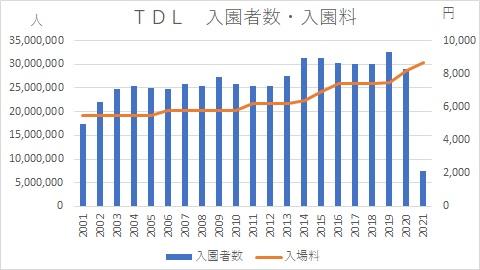ディズニーランド入園者数・入園料時系列グラフ